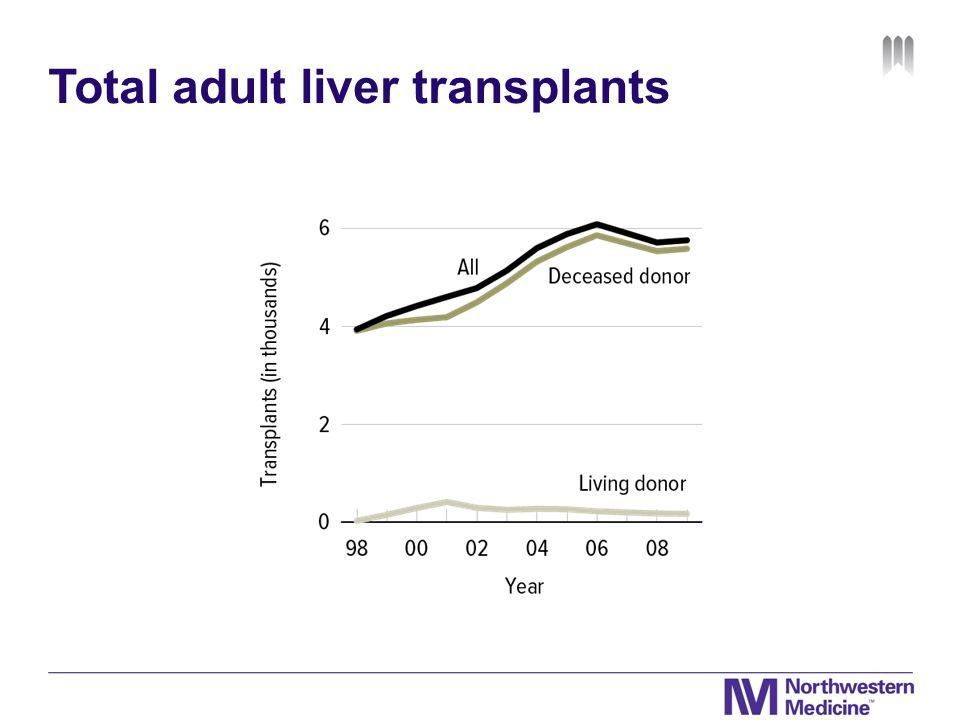 Total adult liver transplants