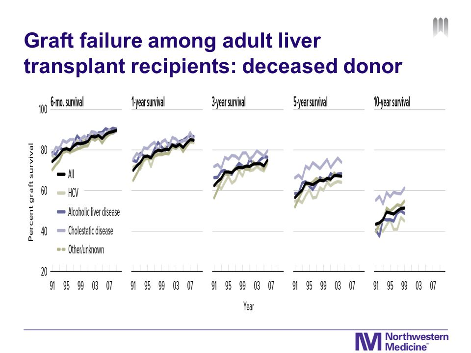 Graft failure among adult liver transplant recipients: deceased donor