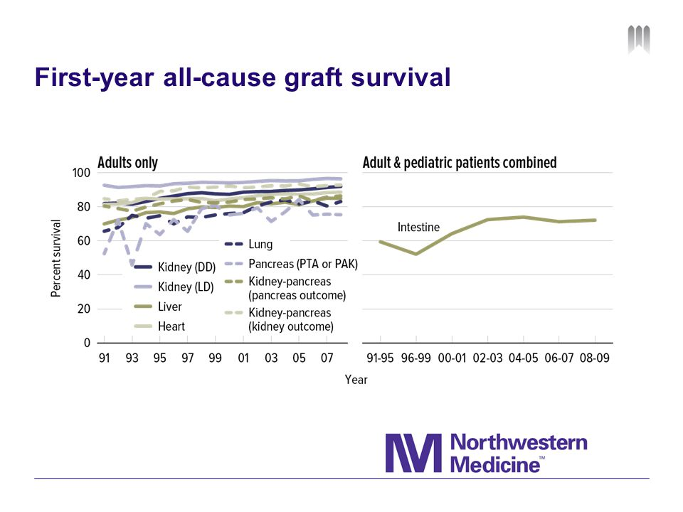 First-year all-cause graft survival