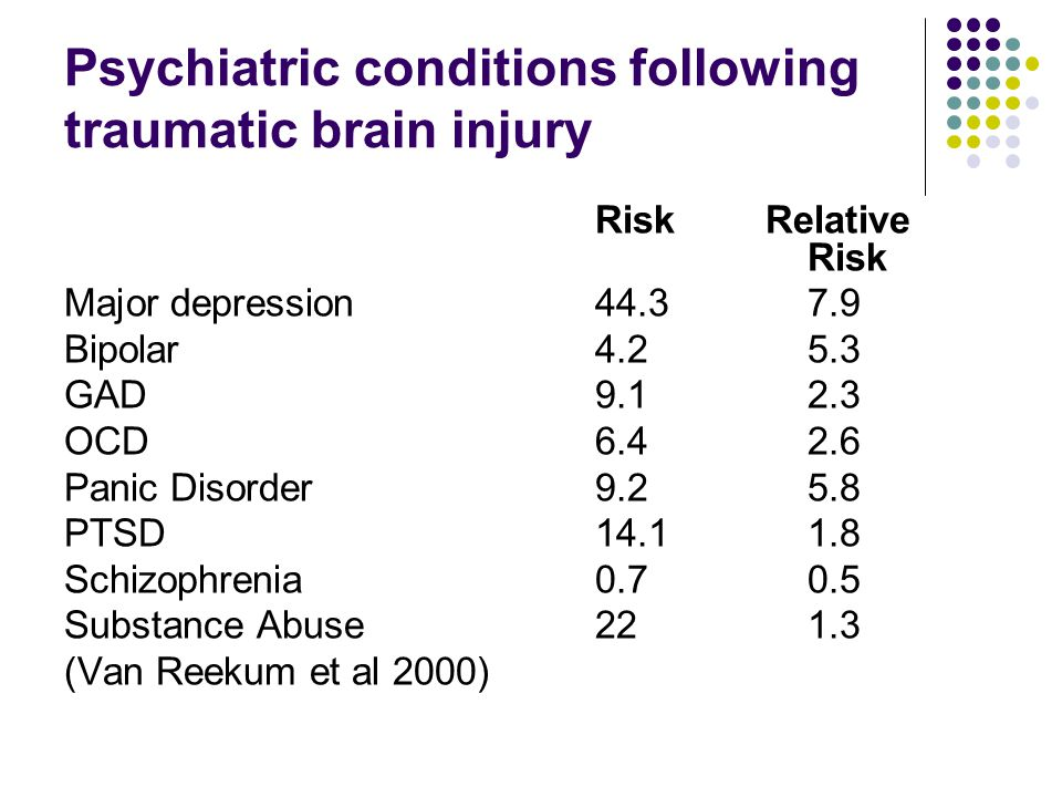 Psychiatric conditions following traumatic brain injury Risk Relative Risk Major depression 44.37.9 Bipolar4.25.3 GAD9.12.3 OCD6.42.6 Panic Disorder9.25.8 PTSD14.11.8 Schizophrenia0.70.5 Substance Abuse221.3 (Van Reekum et al 2000)