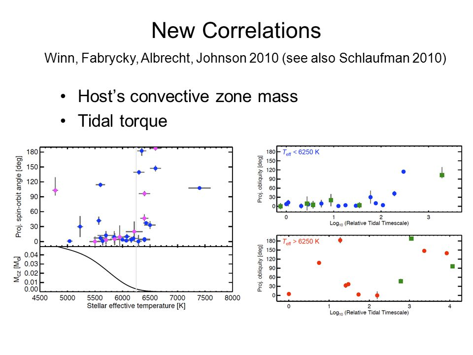 New Correlations Host's convective zone mass Tidal torque Winn, Fabrycky, Albrecht, Johnson 2010 (see also Schlaufman 2010)