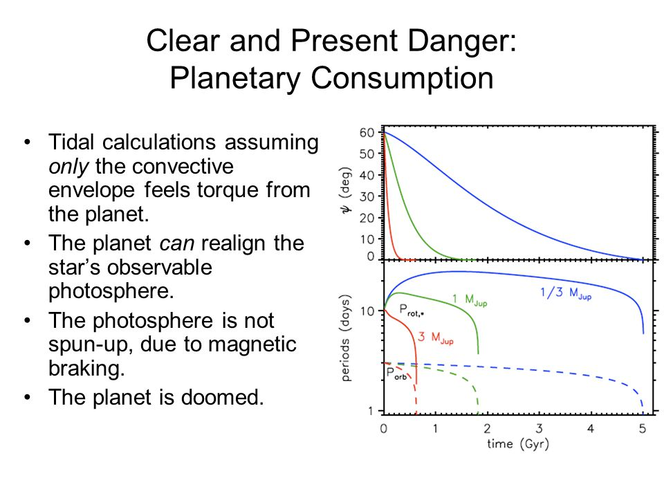 Clear and Present Danger: Planetary Consumption Tidal calculations assuming only the convective envelope feels torque from the planet.