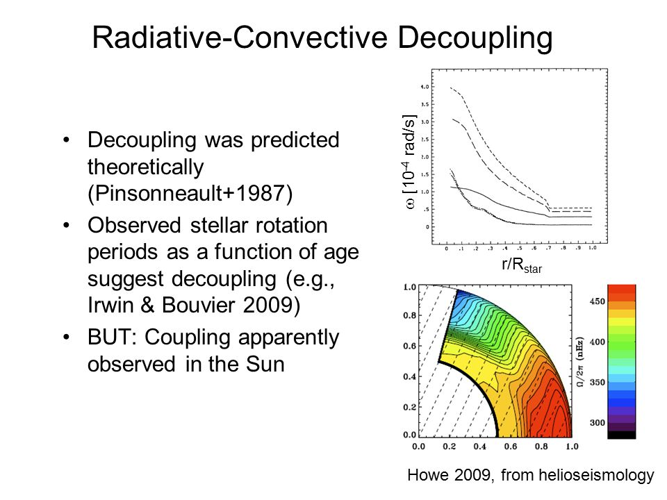 Radiative-Convective Decoupling Decoupling was predicted theoretically (Pinsonneault+1987) Observed stellar rotation periods as a function of age suggest decoupling (e.g., Irwin & Bouvier 2009) BUT: Coupling apparently observed in the Sun Howe 2009, from helioseismology  [10 -4 rad/s] r/R star