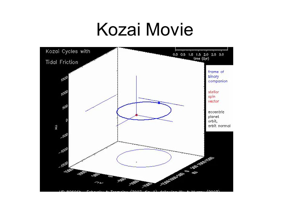 Kozai Movie