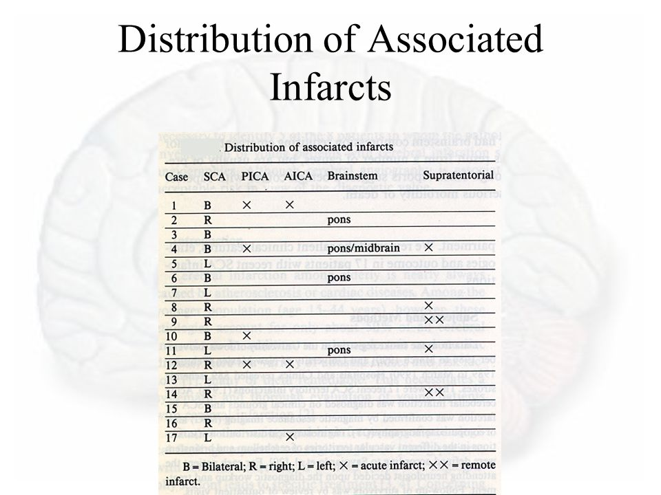 Distribution of Associated Infarcts