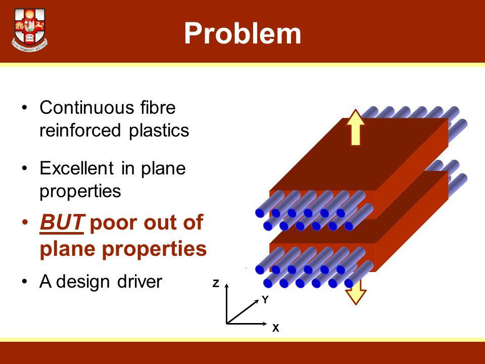 Problem Continuous fibre reinforced plastics Excellent in plane properties A design driver BUT poor out of plane properties X Y Z