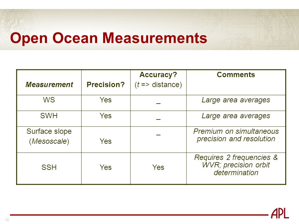 13 Open Ocean Measurements MeasurementPrecision. Accuracy.
