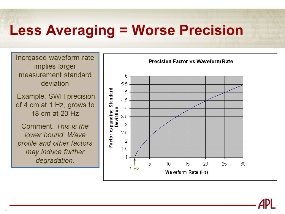 20 Less Averaging = Worse Precision Increased waveform rate implies larger measurement standard deviation Example: SWH precision of 4 cm at 1 Hz, grows to 18 cm at 20 Hz Comment: This is the lower bound.