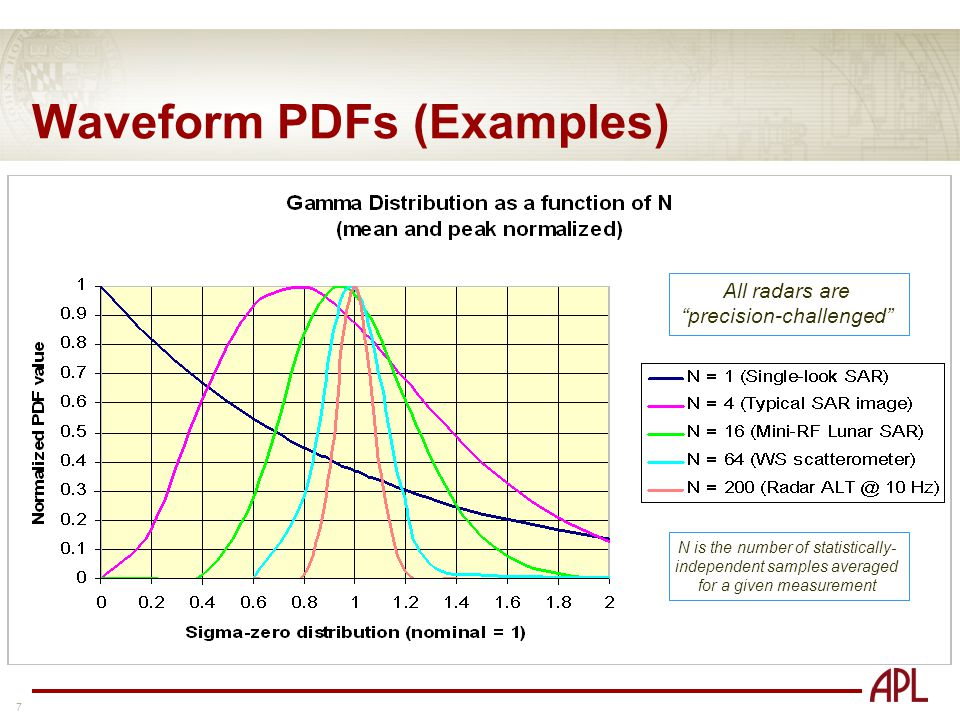 7 Waveform PDFs (Examples) All radars are precision-challenged N is the number of statistically- independent samples averaged for a given measurement