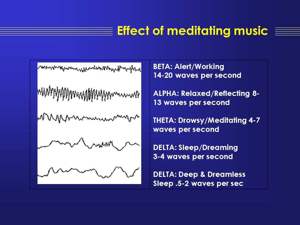 Effect of meditating music BETA: Alert/Working 14-20 waves per second ALPHA: Relaxed/Reflecting 8- 13 waves per second THETA: Drowsy/Meditating 4-7 wa