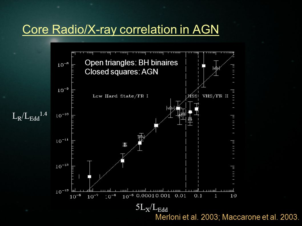 Verify the hypothesis that AGN at low luminosity release most of their power as Kinetic Energy and the Low-hard state scaling Need independent measures of L Kin and L R (and/or L X, M BH ) Dynamical, from models of jet/lobe emission and evolution Cyg A, M87, Perseus A Indirect, from estimates of PdV work done on sourrounding gas (X-ray cavities) (Allen et al.
