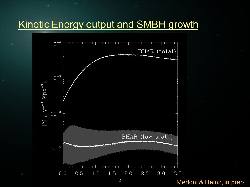 Kinetic Energy output and SMBH growth Merloni & Heinz, in prep.