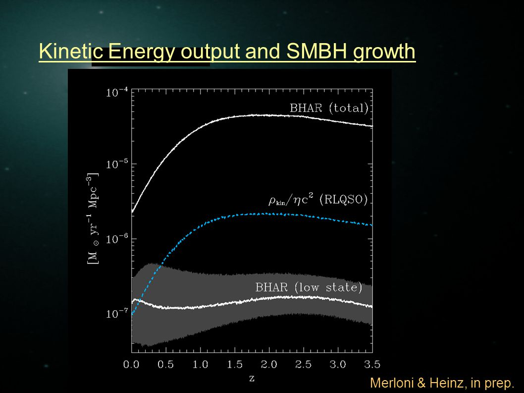 Kinetic Energy output and SMBH growth Energy budget ~ 83-90 % ~ 2-3 % ~ 9-16 % ~ 4-11 % Merloni & Heinz, in prep.