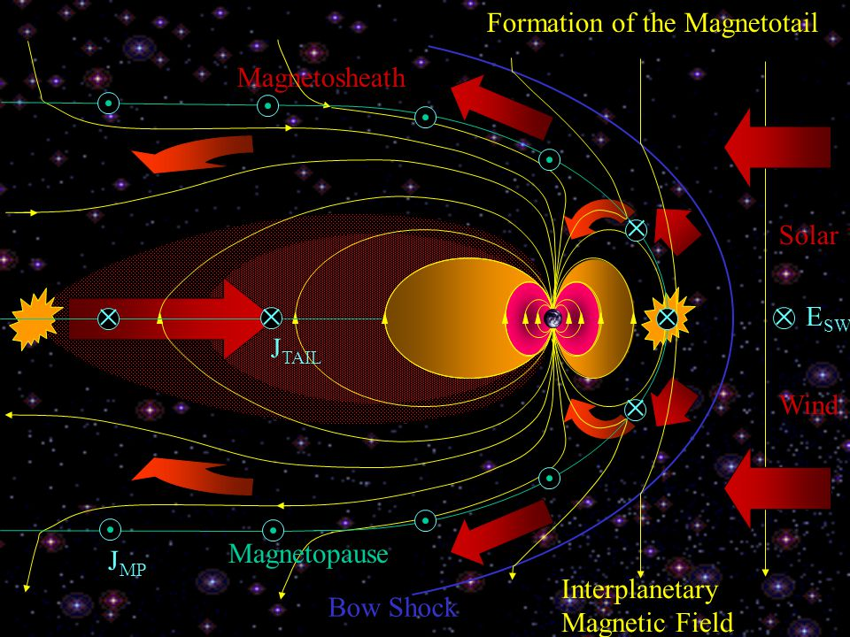 Formation of the Magnetotail Solar Wind Bow Shock Magnetosheath Magnetopause Interplanetary Magnetic Field  E SW     J TAIL J MP