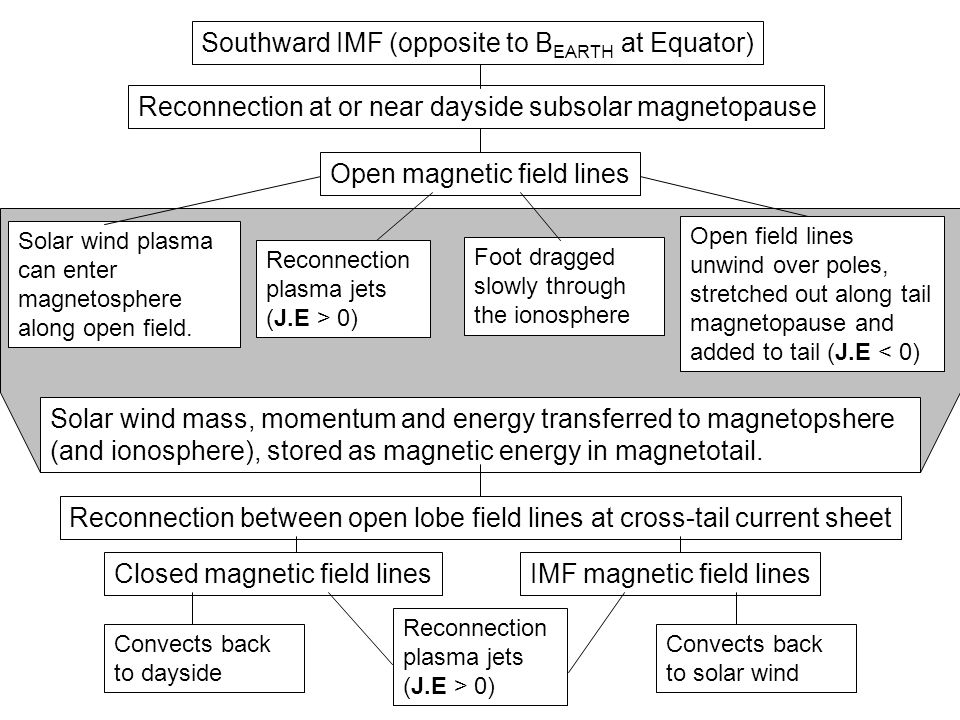 Southward IMF (opposite to B EARTH at Equator) Reconnection at or near dayside subsolar magnetopause Open magnetic field lines Solar wind plasma can enter magnetosphere along open field.