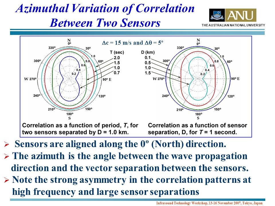 THE AUSTRALIAN NATIONAL UNIVERSITY Infrasound Technology Workshop, 13-16 November 2007, Tokyo, Japan Azimuthal Variation of Correlation Between Two Sensors  Sensors are aligned along the 0º (North) direction.