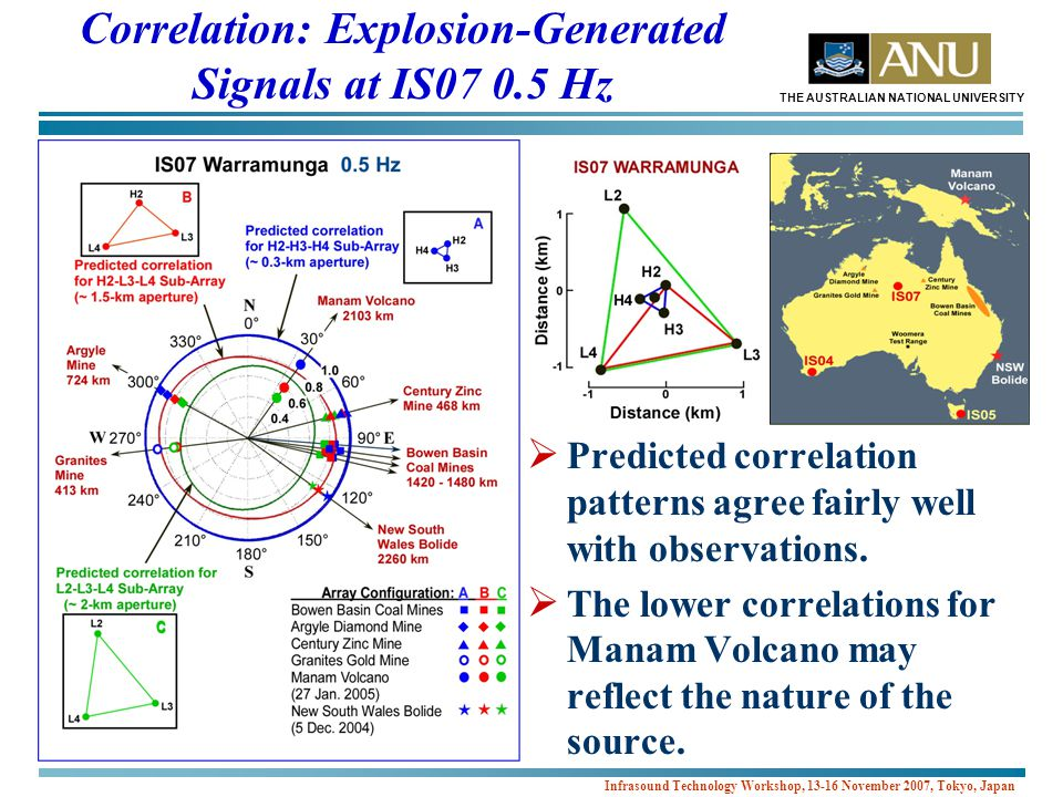 THE AUSTRALIAN NATIONAL UNIVERSITY Infrasound Technology Workshop, 13-16 November 2007, Tokyo, Japan Correlation: Explosion-Generated Signals at IS07 0.5 Hz  Predicted correlation patterns agree fairly well with observations.
