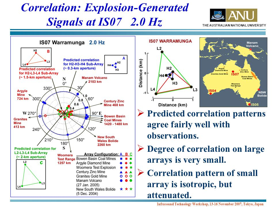THE AUSTRALIAN NATIONAL UNIVERSITY Infrasound Technology Workshop, 13-16 November 2007, Tokyo, Japan Correlation: Explosion-Generated Signals at IS07 2.0 Hz  Predicted correlation patterns agree fairly well with observations.