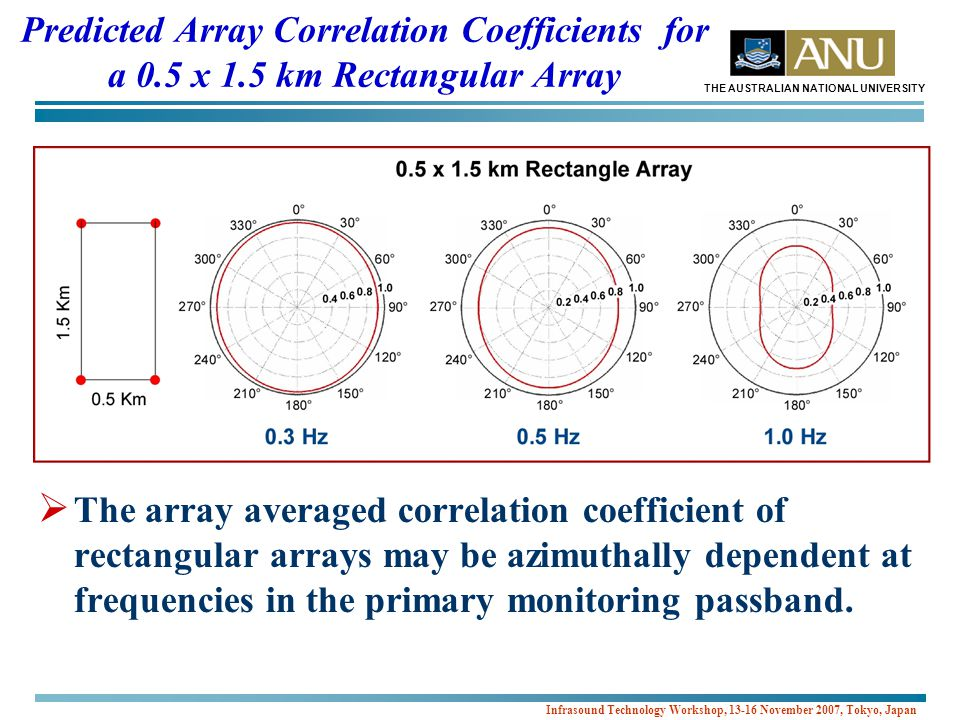 THE AUSTRALIAN NATIONAL UNIVERSITY Infrasound Technology Workshop, 13-16 November 2007, Tokyo, Japan Predicted Array Correlation Coefficients for a 0.5 x 1.5 km Rectangular Array  The array averaged correlation coefficient of rectangular arrays may be azimuthally dependent at frequencies in the primary monitoring passband.