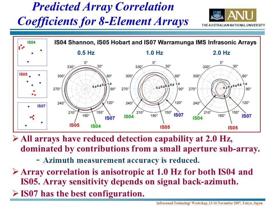 THE AUSTRALIAN NATIONAL UNIVERSITY Infrasound Technology Workshop, 13-16 November 2007, Tokyo, Japan  All arrays have reduced detection capability at 2.0 Hz, dominated by contributions from a small aperture sub-array.