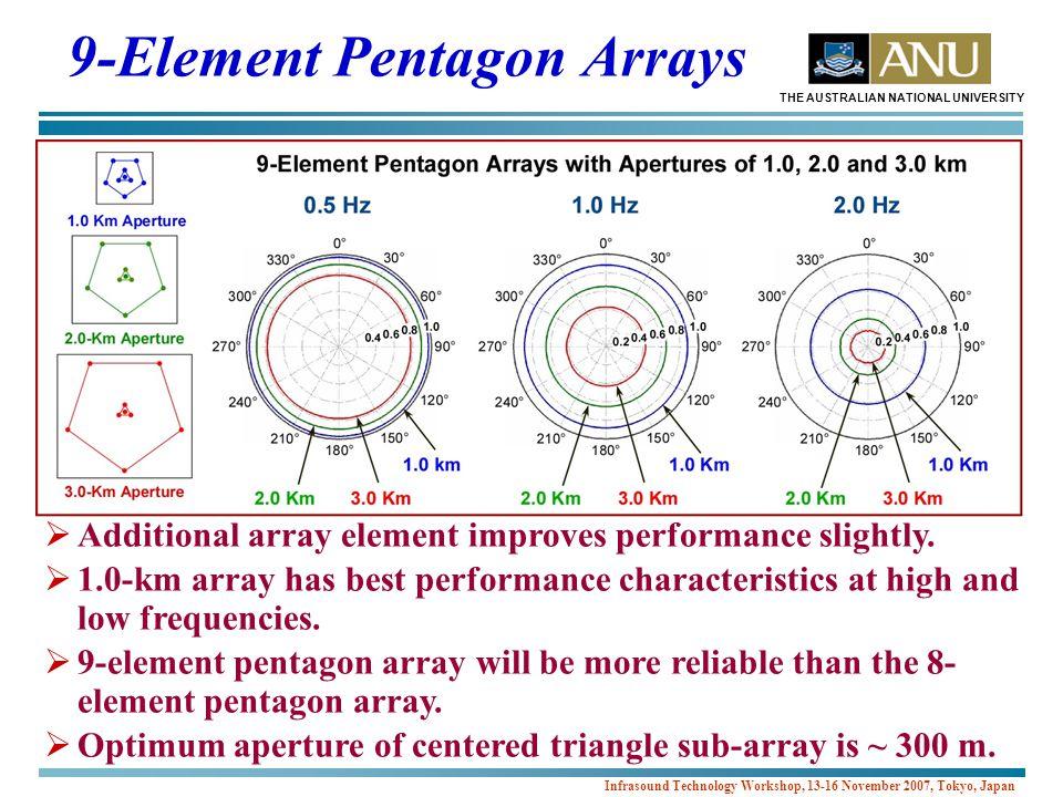 THE AUSTRALIAN NATIONAL UNIVERSITY Infrasound Technology Workshop, 13-16 November 2007, Tokyo, Japan 9-Element Pentagon Arrays  Additional array element improves performance slightly.