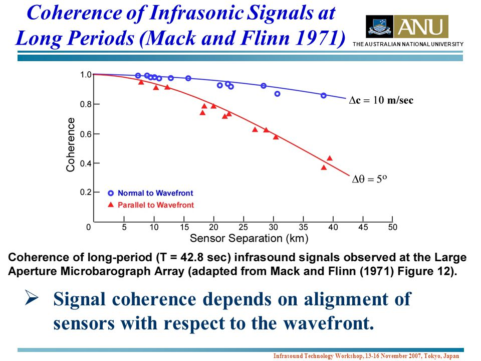 THE AUSTRALIAN NATIONAL UNIVERSITY Infrasound Technology Workshop, 13-16 November 2007, Tokyo, Japan Coherence of Infrasonic Signals at Long Periods (Mack and Flinn 1971)  Signal coherence depends on alignment of sensors with respect to the wavefront.