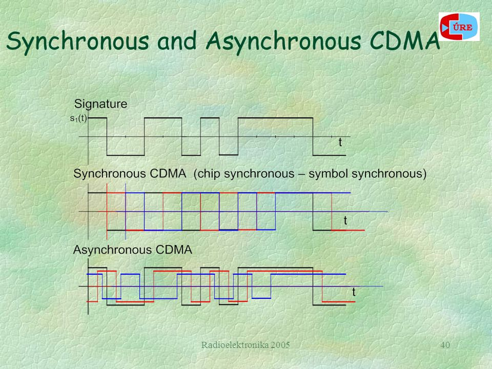 Radioelektronika 200540 Synchronous and Asynchronous CDMA