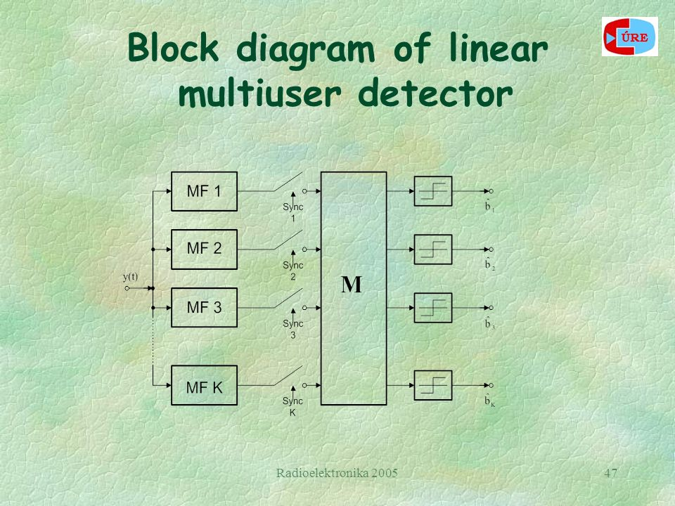 Radioelektronika 200547 Block diagram of linear multiuser detector