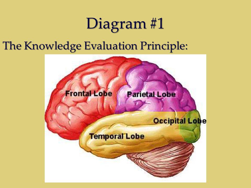 Diagram #1 The Knowledge Evaluation Principle: