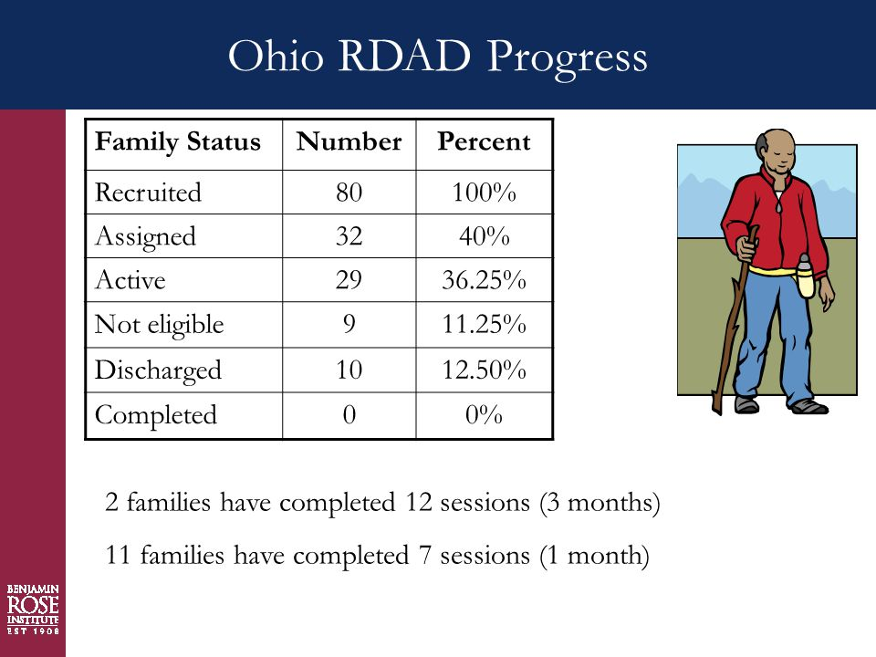 Ohio RDAD Progress Family StatusNumberPercent Recruited80100% Assigned3240% Active2936.25% Not eligible911.25% Discharged1012.50% Completed00% 2 families have completed 12 sessions (3 months) 11 families have completed 7 sessions (1 month)