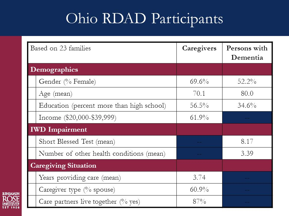 Ohio RDAD Participants Based on 23 familiesCaregiversPersons with Dementia Demographics Gender (% Female)69.6%52.2% Age (mean)70.180.0 Education (percent more than high school)56.5%34.6% Income ($20,000-$39,999)61.9%-- IWD Impairment Short Blessed Test (mean)--8.17 Number of other health conditions (mean)--3.39 Caregiving Situation Years providing care (mean)3.74-- Caregiver type (% spouse)60.9%-- Care partners live together (% yes)87%--