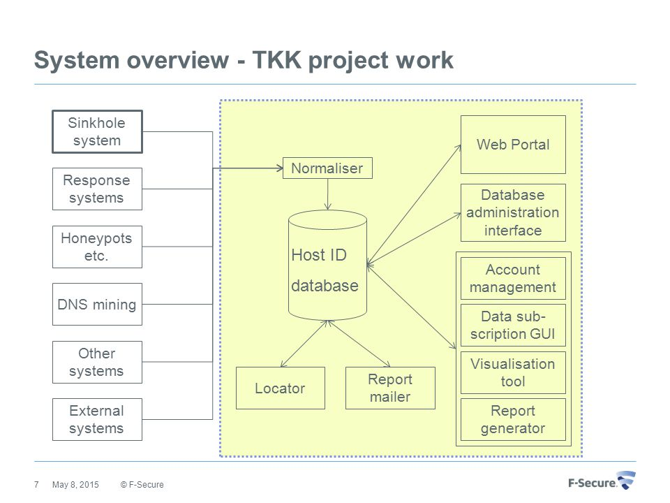 System overview - TKK project work © F-Secure May 8, 20157 Host ID database Normaliser Database administration interface Locator Account management Da