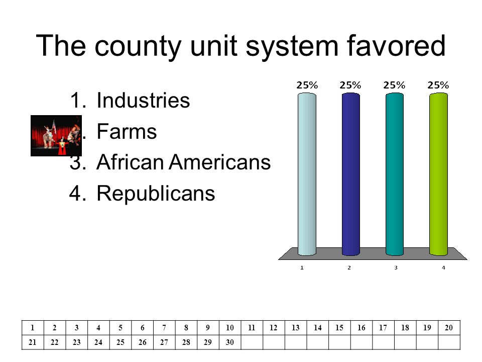 The county unit system favored 1.Industries 2.Farms 3.African Americans 4.Republicans 1234567891011121314151617181920 21222324252627282930