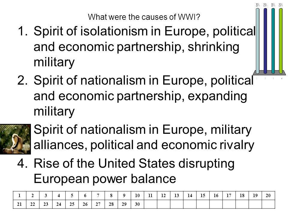What were the causes of WWI.