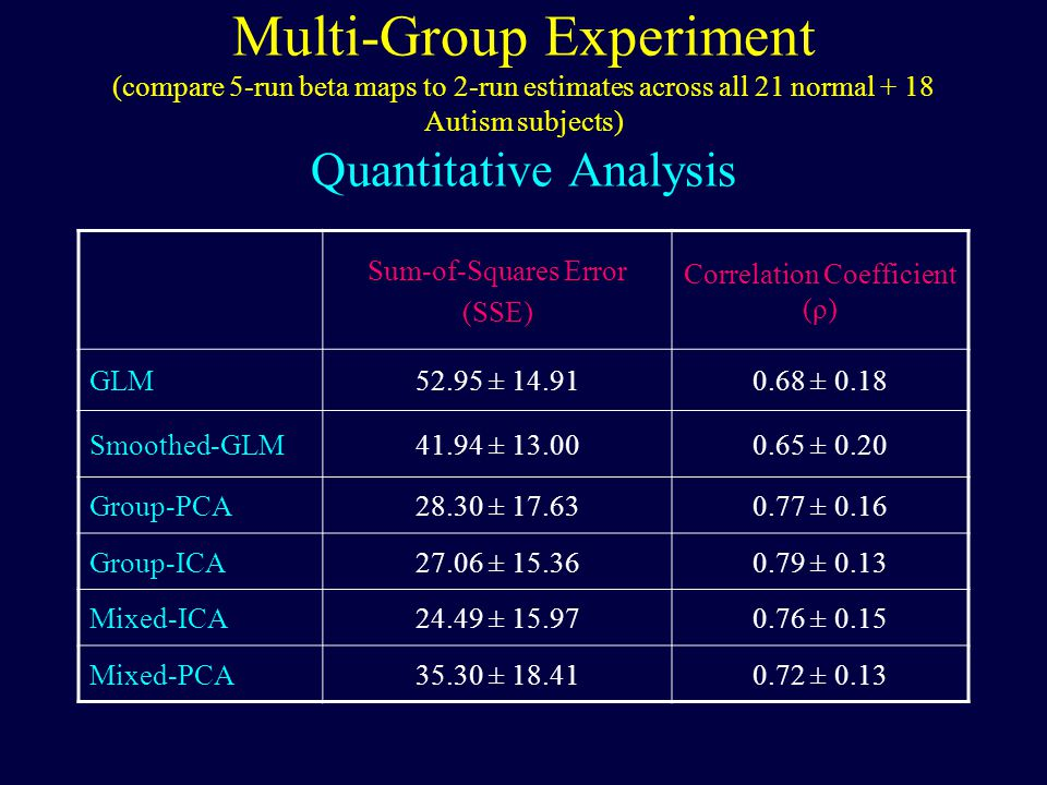 Multi-Group Experiment (compare 5-run beta maps to 2-run estimates across all 21 normal + 18 Autism subjects) Quantitative Analysis Sum-of-Squares Error (SSE) Correlation Coefficient (ρ) GLM52.95 ± 14.910.68 ± 0.18 Smoothed-GLM41.94 ± 13.000.65 ± 0.20 Group-PCA28.30 ± 17.630.77 ± 0.16 Group-ICA27.06 ± 15.360.79 ± 0.13 Mixed-ICA24.49 ± 15.970.76 ± 0.15 Mixed-PCA35.30 ± 18.410.72 ± 0.13