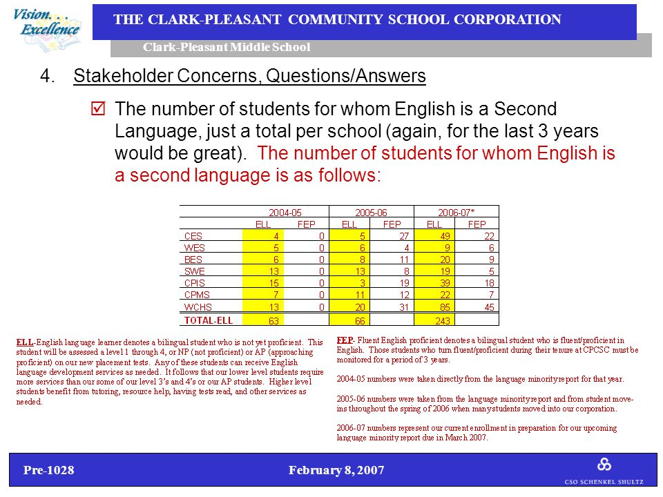 Pre-1028 February 8, 2007 Clark-Pleasant Middle School THE CLARK-PLEASANT COMMUNITY SCHOOL CORPORATION 4.Stakeholder Concerns, Questions/Answers  The number of students for whom English is a Second Language, just a total per school (again, for the last 3 years would be great).