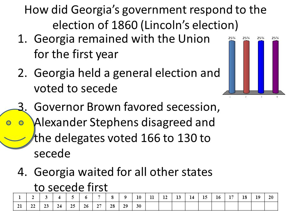 How did Georgia's government respond to the election of 1860 (Lincoln's election) 1234567891011121314151617181920 21222324252627282930 1.Georgia remained with the Union for the first year 2.Georgia held a general election and voted to secede 3.Governor Brown favored secession, Alexander Stephens disagreed and the delegates voted 166 to 130 to secede 4.Georgia waited for all other states to secede first