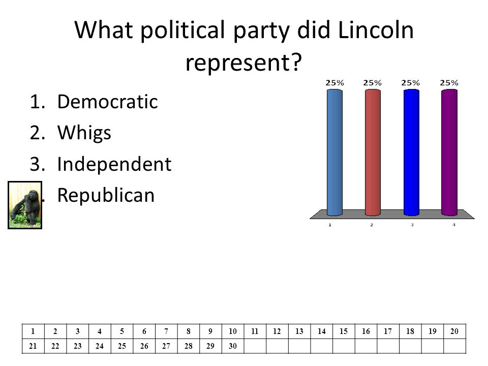 What political party did Lincoln represent.