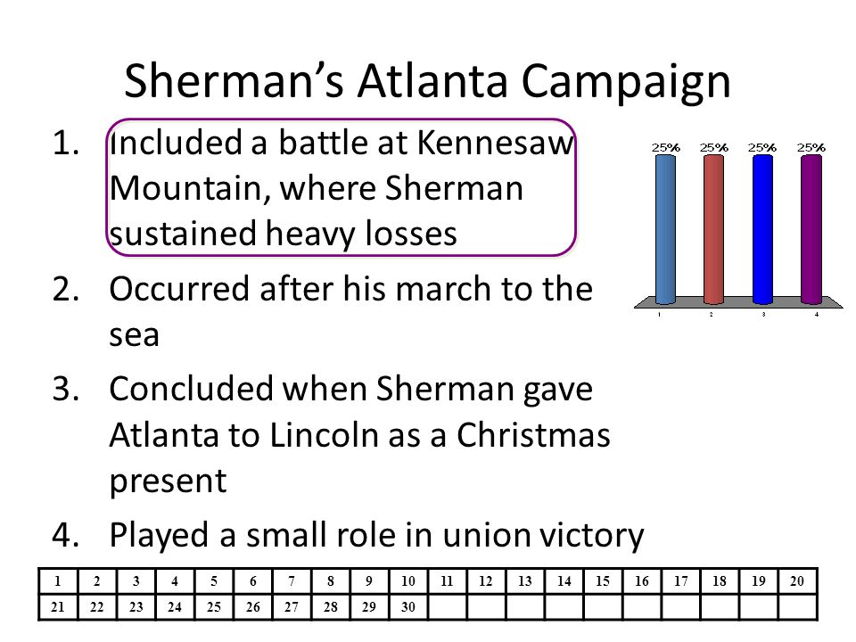 Sherman's Atlanta Campaign 1.Included a battle at Kennesaw Mountain, where Sherman sustained heavy losses 2.Occurred after his march to the sea 3.Concluded when Sherman gave Atlanta to Lincoln as a Christmas present 4.Played a small role in union victory 1234567891011121314151617181920 21222324252627282930