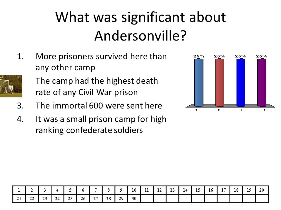 What was significant about Andersonville.