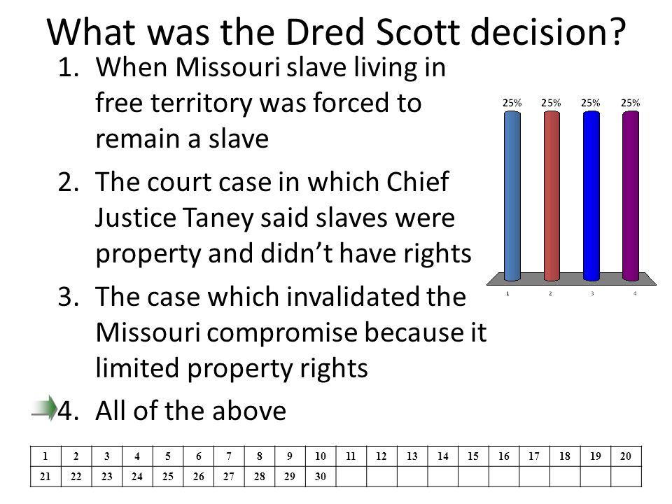 What was the Dred Scott decision.