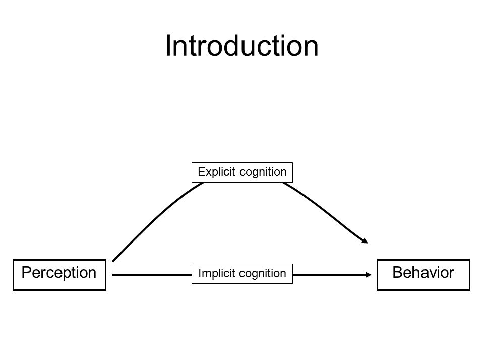 Introduction PerceptionBehavior Explicit cognition Implicit cognition
