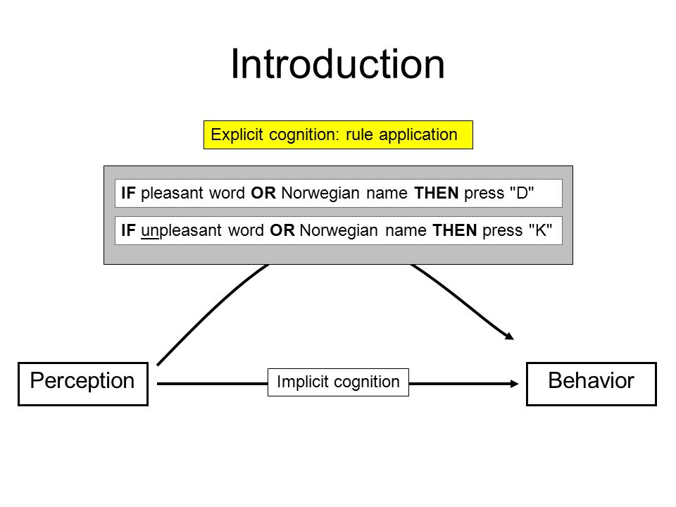 Introduction PerceptionBehavior Explicit cognition IF pleasant word OR Norwegian name THEN press