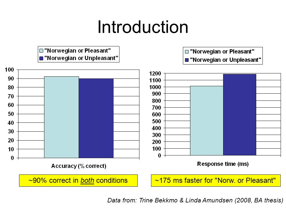 Introduction Data from: Trine Bekkmo & Linda Amundsen (2008, BA thesis) ~175 ms faster for Norw.