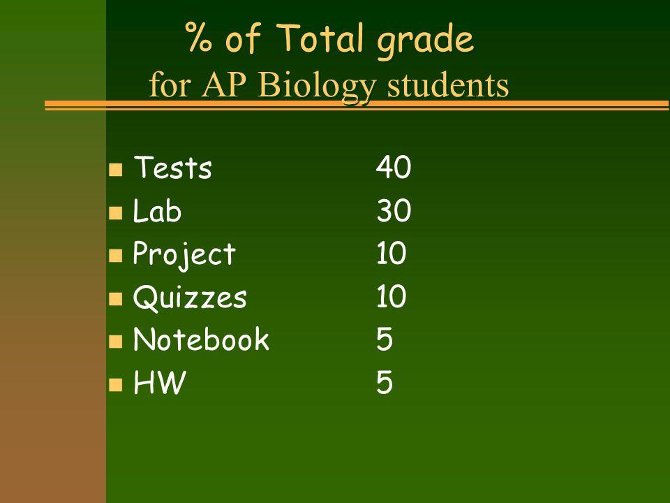 % of Total grade for CP Biology students n Tests20 n Lab 20 n Notebook10 n Project 20 n Quizzes20 n HW 10