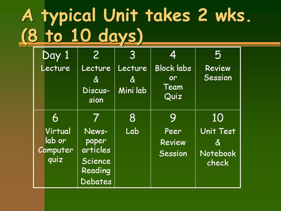% of Total grade for AP Biology students n Tests40 n Lab 30 n Project 10 n Quizzes10 n Notebook5 n HW 5