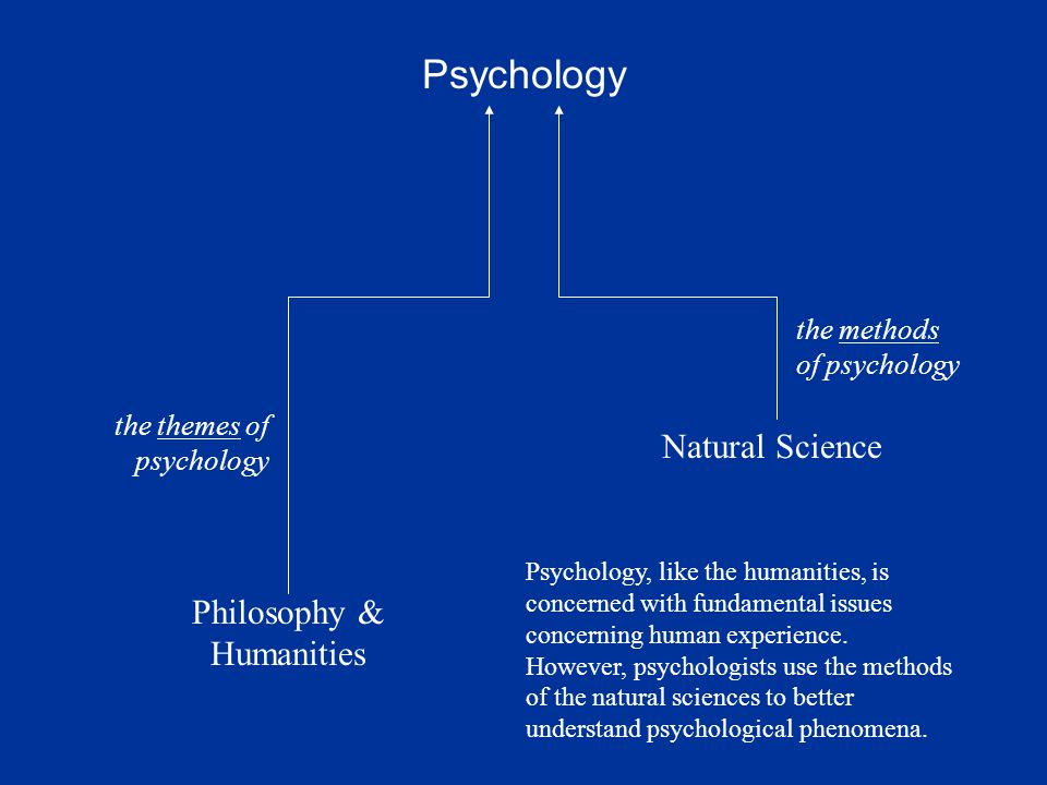 Psychology Philosophy & Humanities Natural Science the themes of psychology the methods of psychology Psychology, like the humanities, is concerned with fundamental issues concerning human experience.
