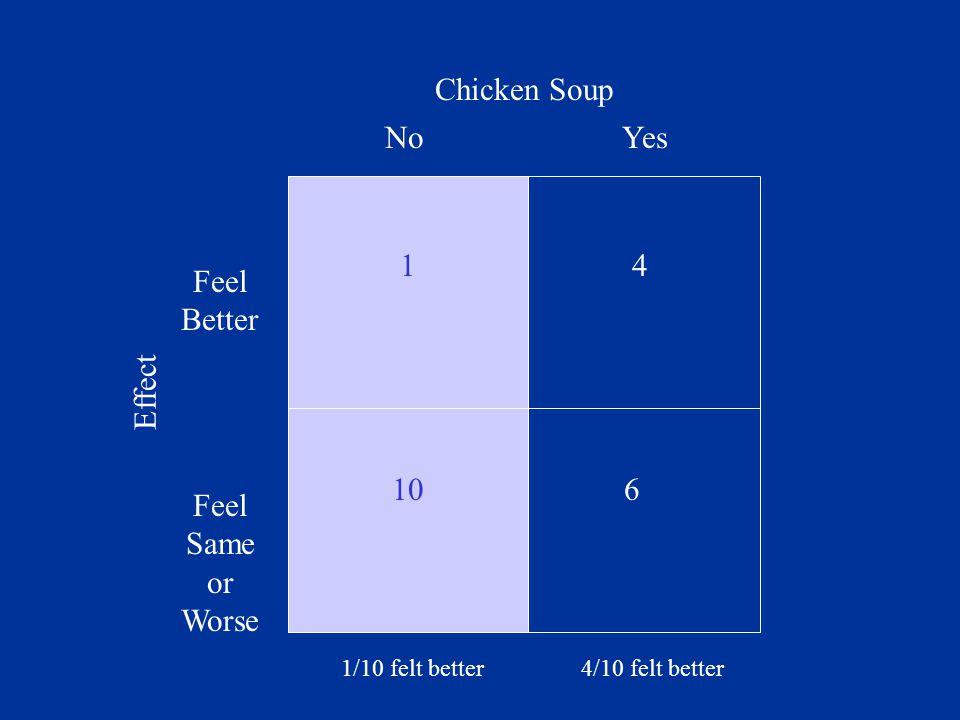 YesNo Feel Better Feel Same or Worse 6 4 Chicken Soup Effect 4/10 felt better 10 1 1/10 felt better