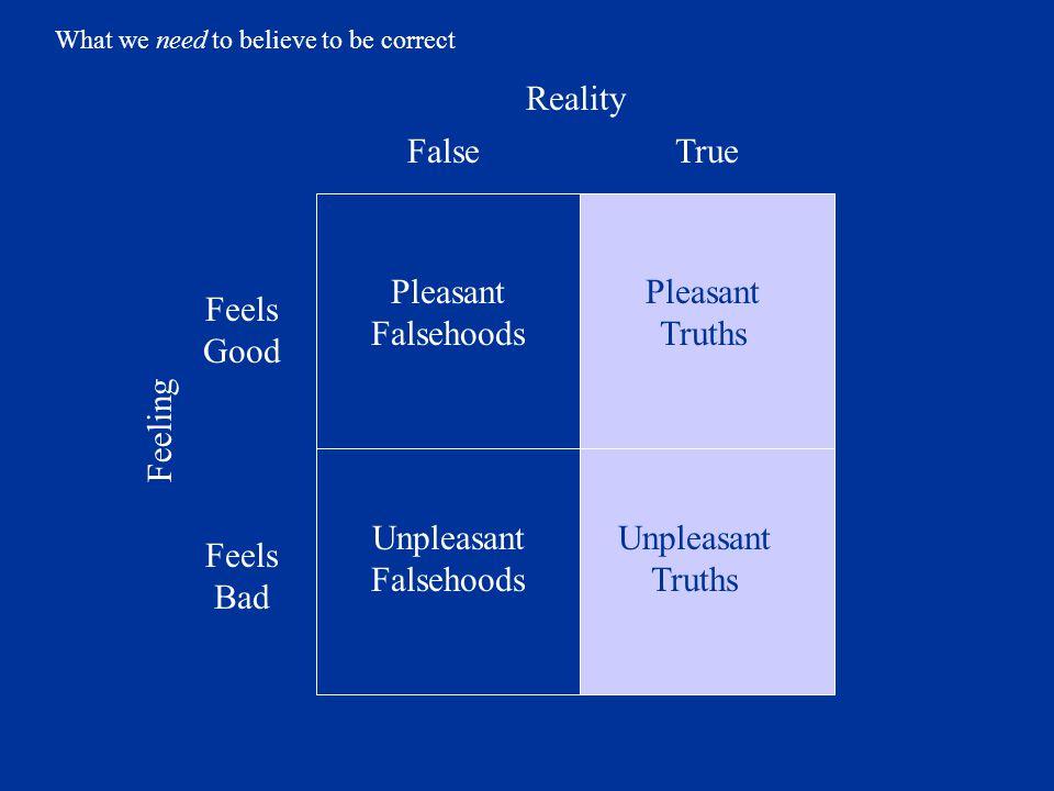 TrueFalse Feels Good Feels Bad Unpleasant Truths Unpleasant Falsehoods Pleasant Truths Pleasant Falsehoods Reality Feeling What we need to believe to be correct