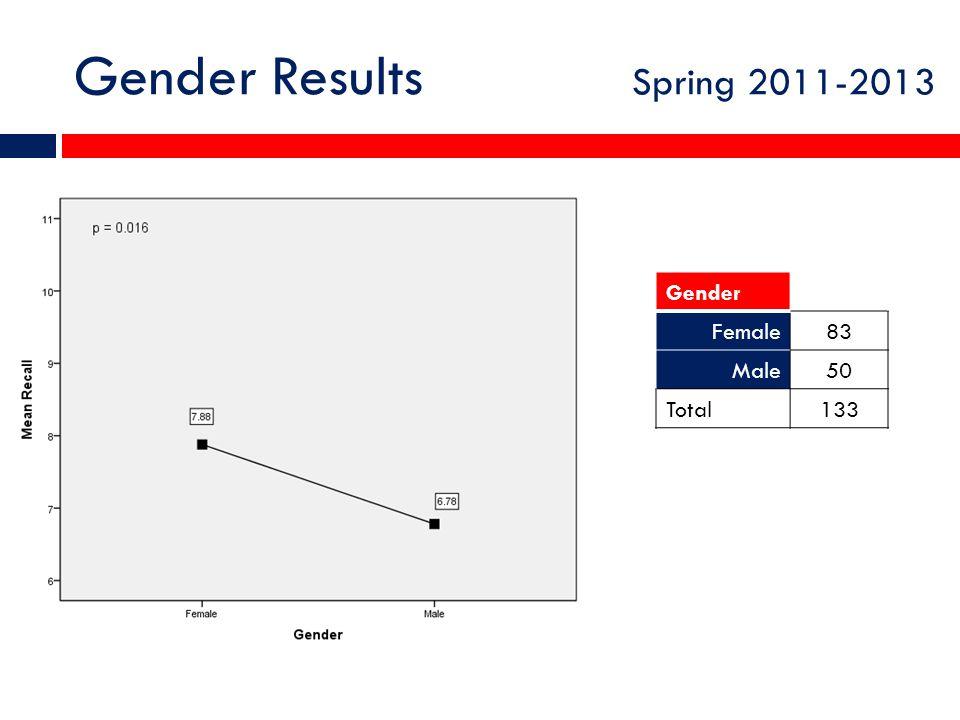 Gender Results Spring 2011-2013 GenderTotal Female83 Male50 Total133